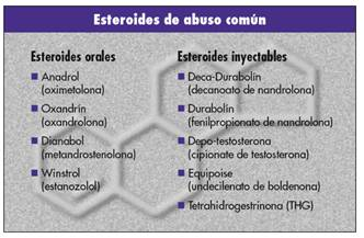 esteroides ciclos Abuse - How Not To Do It